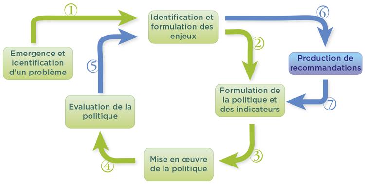 cycle-politique-fr